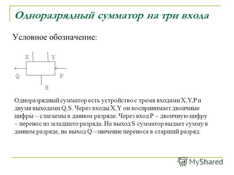 Одноразрядный сумматор на три входа Условное обозначение: Одноразрядный сумматор есть устройство с тремя входами X,Y,P и двумя выходами Q,S. Через входы X,Y он воспринимает двоичные цифры – слагаемы в данном разряде. Через вход P – двоичную цифру – п