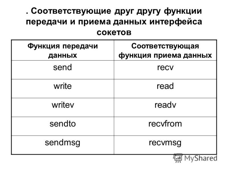 . Соответствующие друг другу функции передачи и приема данных интерфейса сокетов Функция передачи данных Соответствующая функция приема данных sendrecv writeread writevreadv sendtorecvfrom sendmsgrecvmsg