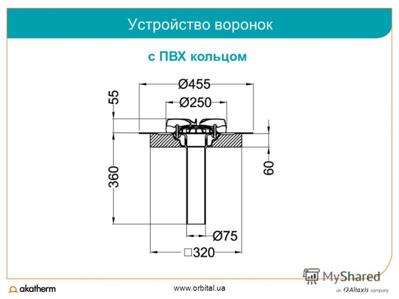 www.orbital.ua Устройство воронок c ПВХ кольцом