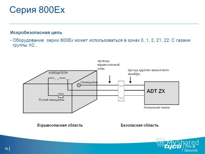 30 Серия 800Ех Искробезопасная цепь Оборудование серии 800Ex может использоваться в зонах 0, 1, 2, 21, 22. С газами группы IIC..
