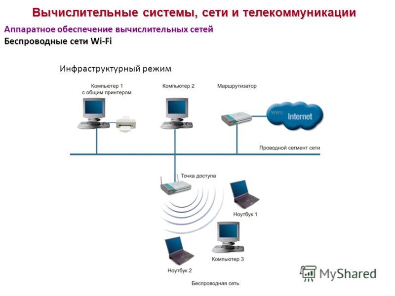 Вычислительные системы, сети и телекоммуникации Аппаратное обеспечение вычислительных сетей Беспроводные сети Wi-Fi Инфраструктурный режим