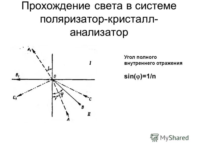 Прохождение света в системе поляризатор-кристалл- анализатор Угол полного внутреннего отражения sin( )=1/n