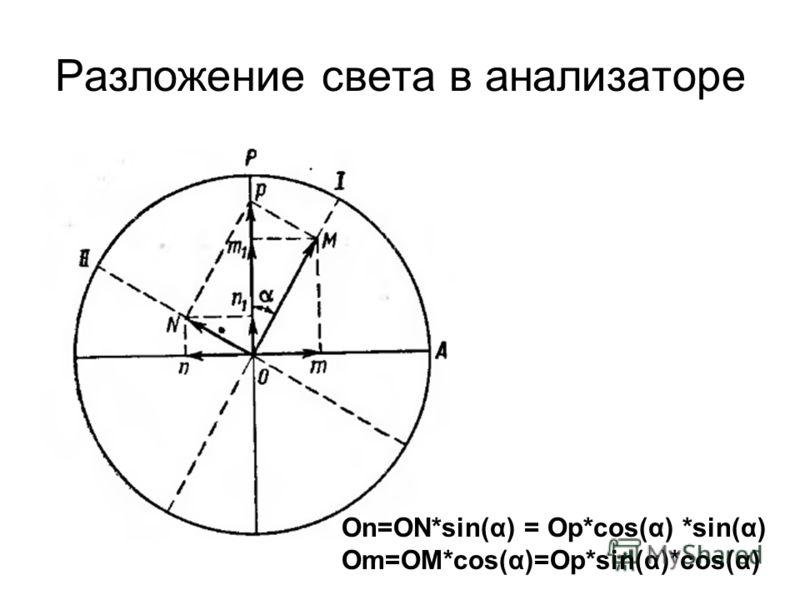 Разложение света в анализаторе On=ON*sin(α) = Op*cos(α) *sin(α) Om=OM*cos(α)=Op*sin(α)*cos(α)