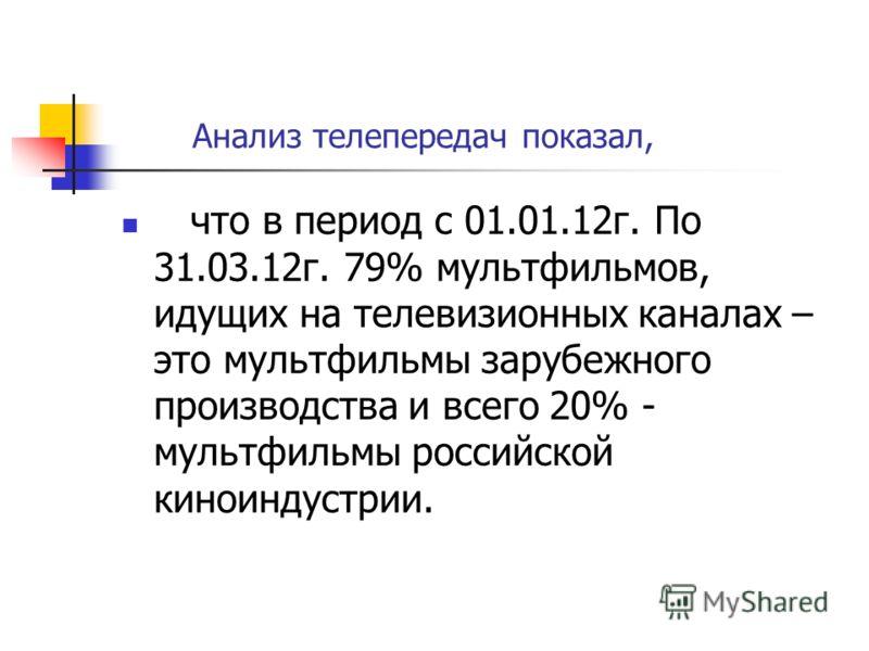 Анализ телепередач показал, что в период с 01.01.12г. По 31.03.12г. 79% мультфильмов, идущих на телевизионных каналах – это мультфильмы зарубежного производства и всего 20% - мультфильмы российской киноиндустрии.