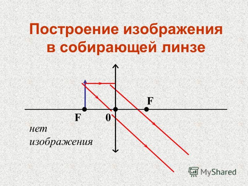 Построение изображения в собирающей линзе F F 0 нет изображения