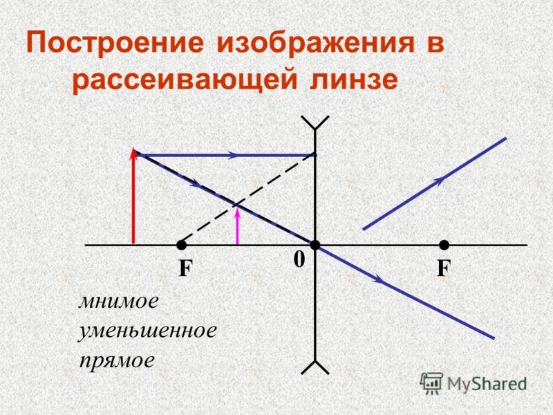 Построение изображения в рассеивающей линзе FF 0 мнимое уменьшенное прямое