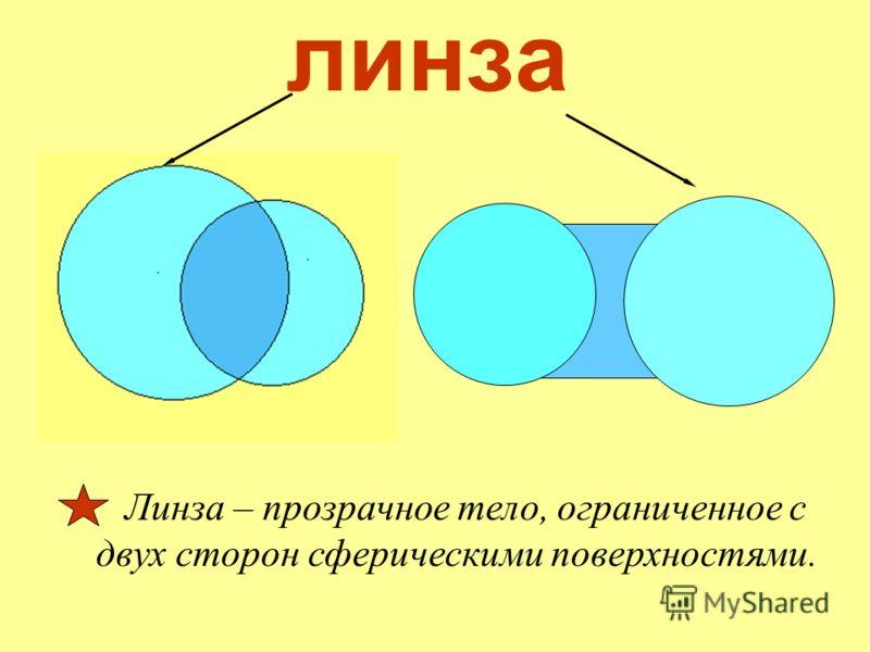линза Линза – прозрачное тело, ограниченное с двух сторон сферическими поверхностями.
