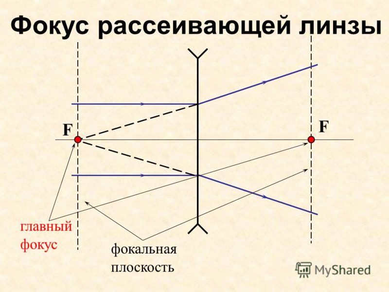 Фокус рассеивающей линзы главный фокус фокальная плоскость F F