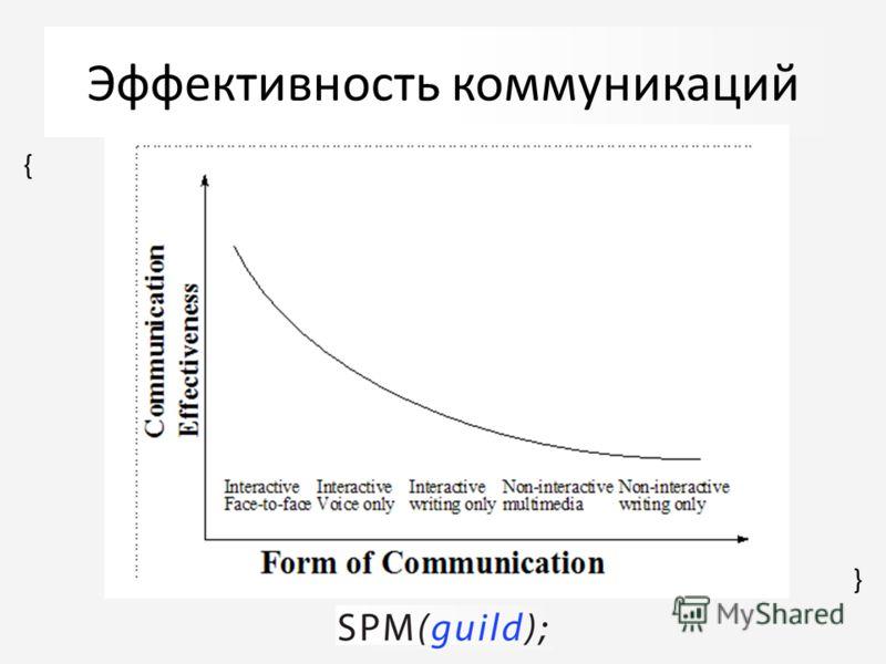 { { Эффективность коммуникаций