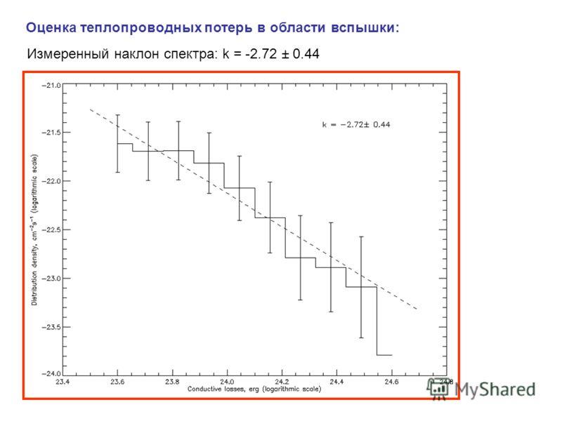 Оценка теплопроводных потерь в области вспышки: Измеренный наклон спектра: k = -2.72 ± 0.44