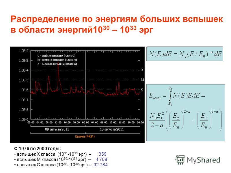 Распределение по энергиям больших вспышек в области энергий10 30 – 10 33 эрг С 1976 по 2000 годы: вспышек X класса (10 31 -10 33 эрг) – 359 вспышек M класса (10 30 -10 31 эрг) – 4 708 вспышек C класса (10 29 - 10 30 эрг) – 32 784