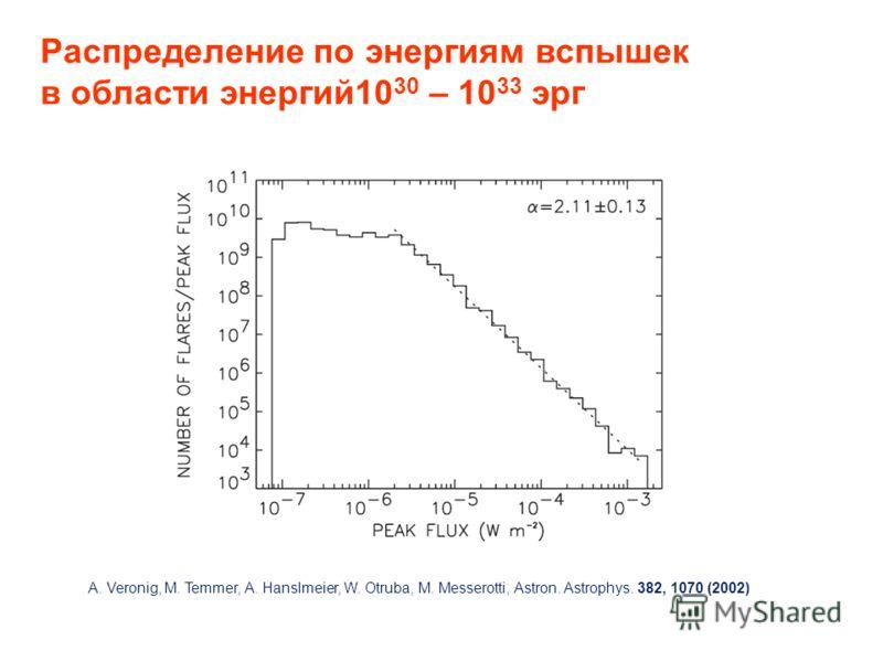 Распределение по энергиям вспышек в области энергий10 30 – 10 33 эрг A. Veronig, M. Temmer, A. Hanslmeier, W. Otruba, M. Messerotti, Astron. Astrophys. 382, 1070 (2002)