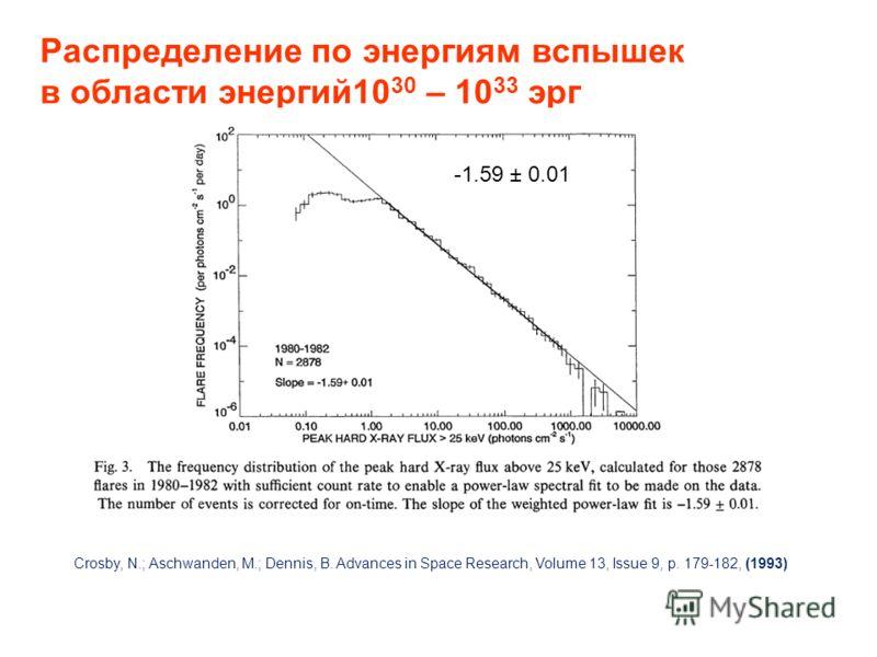 Распределение по энергиям вспышек в области энергий10 30 – 10 33 эрг Crosby, N.; Aschwanden, M.; Dennis, B. Advances in Space Research, Volume 13, Issue 9, p. 179-182, (1993) -1.59 ± 0.01