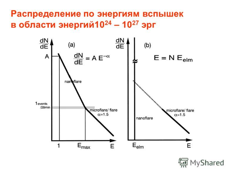 Распределение по энергиям вспышек в области энергий10 24 – 10 27 эрг