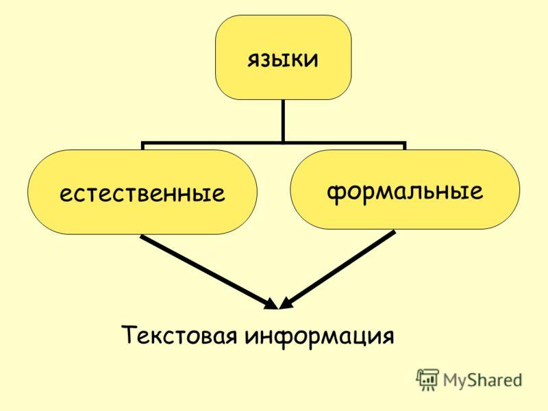языки естественныеформальные Текстовая информация