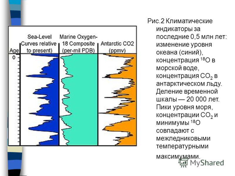 Рис.2 Климатические индикаторы за последние 0,5 млн лет: изменение уровня океана (синий), концентрация 18 O в морской воде, концентрация CO 2 в антарктическом льду. Деление временной шкалы 20 000 лет. Пики уровня моря, концентрации CO 2 и минимумы 18