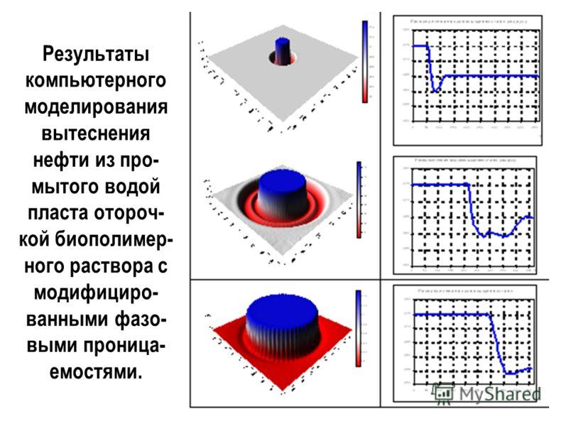 Результаты компьютерного моделирования вытеснения нефти из про- мытого водой пласта отороч- кой биополимер- ного раствора с модифициро- ванными фазо- выми проница- емостями.