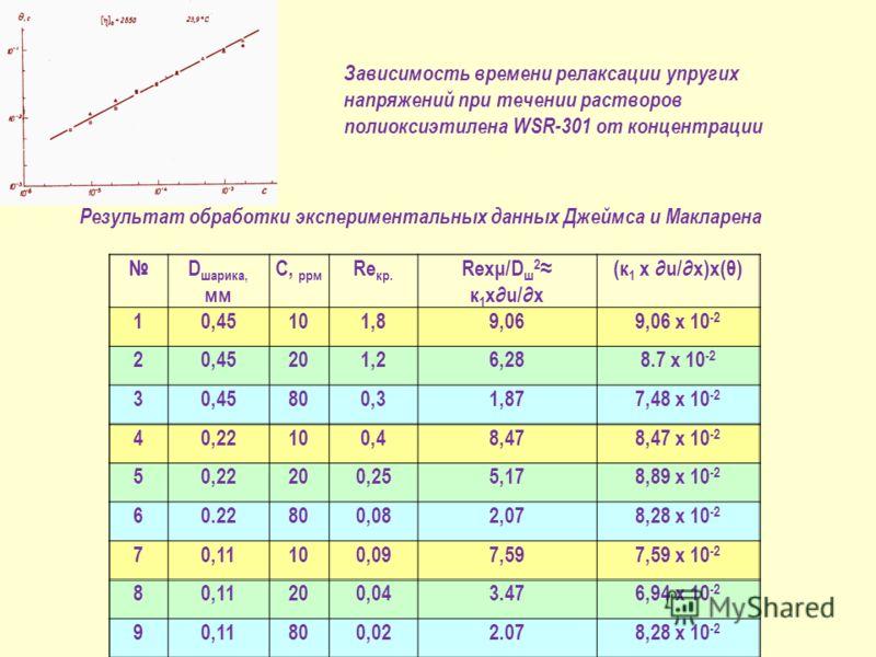 Зависимость времени релаксации упругих напряжений при течении растворов полиоксиэтилена WSR-301 от концентрации D шарика, мм С, ррм Re кр. Rexμ/D ш 2 к 1 xu/x (к 1 x u/x)х(θ) 10,45101,89,069,06 х 10 -2 20,45201,26,288.7 х 10 -2 30,45800,31,877,48 х 1
