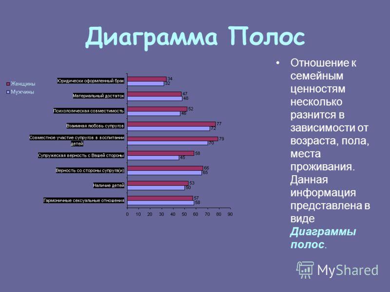 Круговая Диаграмма в отчете о проведенном социологическом исследовании «Репродуктивное здоровье и сексуальное поведение молодежи Беларуси» в 2002г. (Центр социологических и политических исследований БГУ) используются различные виды графического изобр