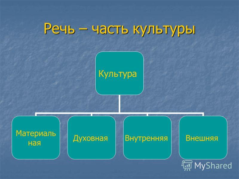 Речь – часть культуры Культура Материаль ная ДуховнаяВнутренняяВнешняя