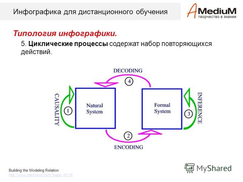 Инфографика для дистанционного обучения Типология инфографики. 5. Циклические процессы содержат набор повторяющихся действий. Building the Modeling Relation http://www.panmere.com/?page_id=18
