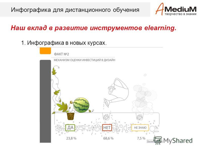 Инфографика для дистанционного обучения Наш вклад в развитие инструментов elearning. 1. Инфографика в новых курсах.
