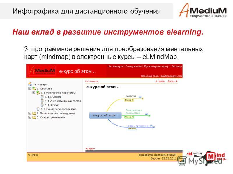 Инфографика для дистанционного обучения Наш вклад в развитие инструментов elearning. 3. программное решение для преобразования ментальных карт (mindmap) в электронные курсы – eLMindMap.