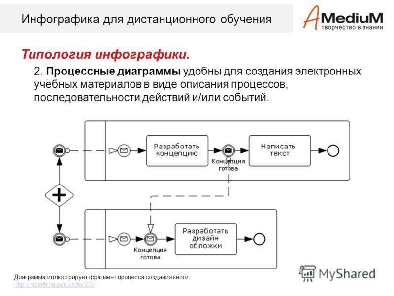 Инфографика для дистанционного обучения Типология инфографики. 2. Процессные диаграммы удобны для создания электронных учебных материалов в виде описания процессов, последовательности действий и/или событий. Диаграмма иллюстрирует фрагмент процесса с