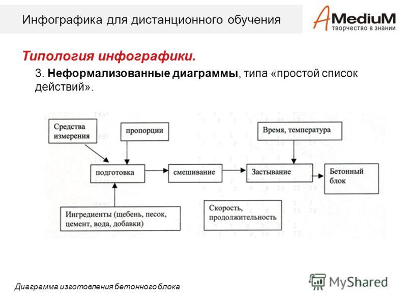 Инфографика для дистанционного обучения Типология инфографики. 3. Неформализованные диаграммы, типа «простой список действий». Диаграмма изготовления бетонного блока