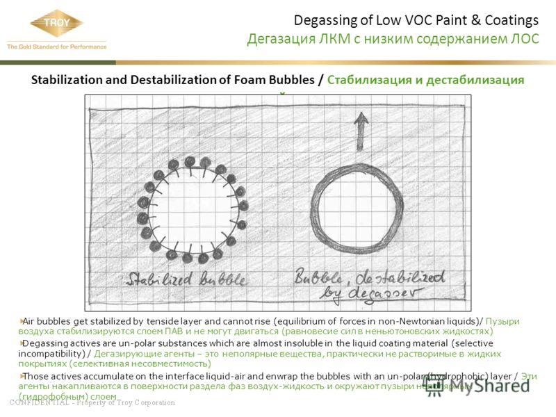 Degassing of Low VOC Paint & Coatings Дегазация ЛКМ с низким содержанием ЛОС Stabilization and Destabilization of Foam Bubbles / Стабилизация и дестабилизация пузырей пены Air bubbles get stabilized by tenside layer and cannot rise (equilibrium of fo