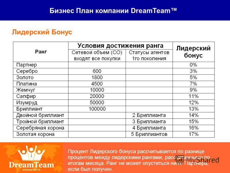 Бизнес План компании DreamTeam Лидерский Бонус Процент Лидерского бонуса рассчитывается по разнице процентов между лидерскими рангами, рассчитанными по итогам месяца. Ранг не может опуститься ниже Партнера, если был получен.