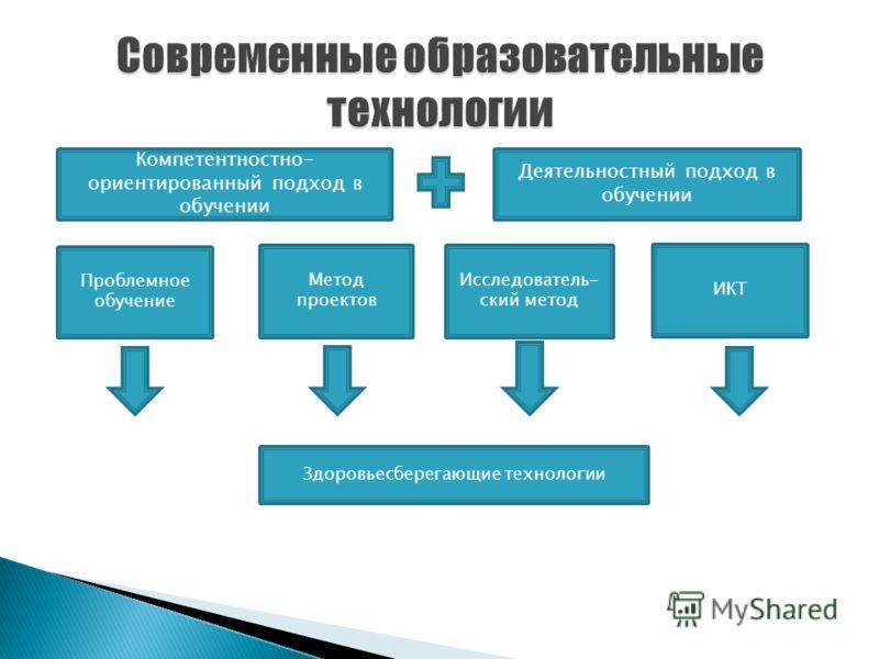 Компетентностно- ориентированный подход в обучении Деятельностный подход в обучении Проблемное обучение Метод проектов Исследователь- ский метод ИКТ Здоровьесберегающие технологии