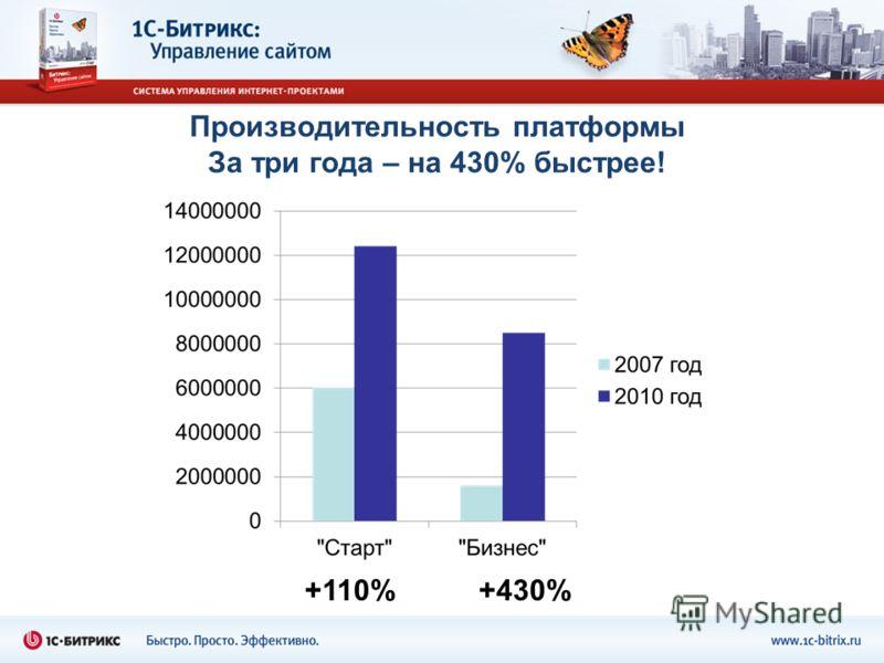 Производительность платформы За три года – на 430% быстрее! +110%+430%