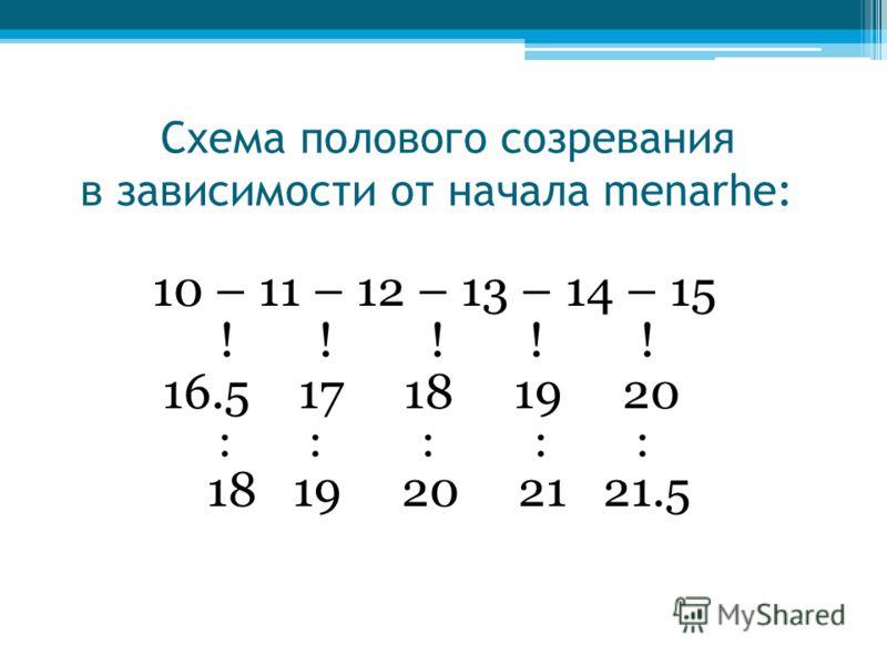Схема полового созревания в зависимости от начала menarhe: 10 – 11 – 12 – 13 – 14 – 15 ! ! ! ! ! 16.5 17 18 19 20 : : : : : 18 19 20 21 21.5