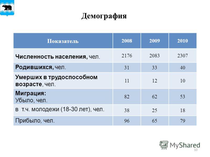 10 Демография Показатель 200820092010 Численность населения, чел. 217620832307 Родившихся, чел. 313340 Умерших в трудоспособном возрасте, чел. 111210 Миграция: Убыло, чел. 826253 в т.ч. молодежи (18-30 лет), чел. 382518 Прибыло, чел. 966579