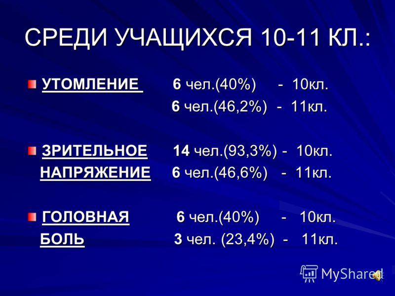 СРЕДИ УЧАЩИХСЯ 10-11 КЛ.: УТОМЛЕНИЕ 6 чел.(40%) - 10кл. 6 чел.(46,2%) - 11кл. 6 чел.(46,2%) - 11кл. ЗРИТЕЛЬНОЕ 14 чел.(93,3%) - 10кл. НАПРЯЖЕНИЕ 6 чел.(46,6%) - 11кл. НАПРЯЖЕНИЕ 6 чел.(46,6%) - 11кл. ГОЛОВНАЯ 6 чел.(40%) - 10кл. БОЛЬ 3 чел. (23,4%) -