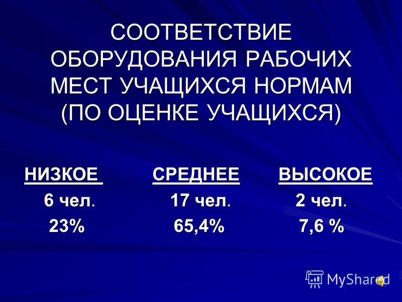 СООТВЕТСТВИЕ ОБОРУДОВАНИЯ РАБОЧИХ МЕСТ УЧАЩИХСЯ НОРМАМ (ПО ОЦЕНКЕ УЧАЩИХСЯ) НИЗКОЕ СРЕДНЕЕ ВЫСОКОЕ 6 чел. 17 чел. 2 чел. 6 чел. 17 чел. 2 чел. 23% 65,4% 7,6 % 23% 65,4% 7,6 %