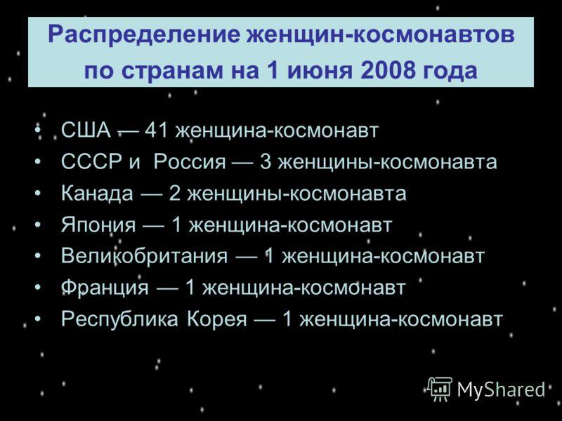 Распределение женщин-космонавтов по странам на 1 июня 2008 года США 41 женщина-космонавт СССР и Россия 3 женщины-космонавта Канада 2 женщины-космонавта Япония 1 женщина-космонавт Великобритания 1 женщина-космонавт Франция 1 женщина-космонавт Республи