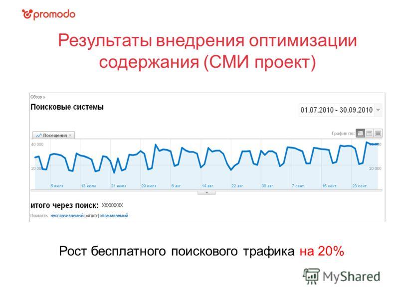 Результаты внедрения оптимизации содержания (СМИ проект) Рост бесплатного поискового трафика на 20%