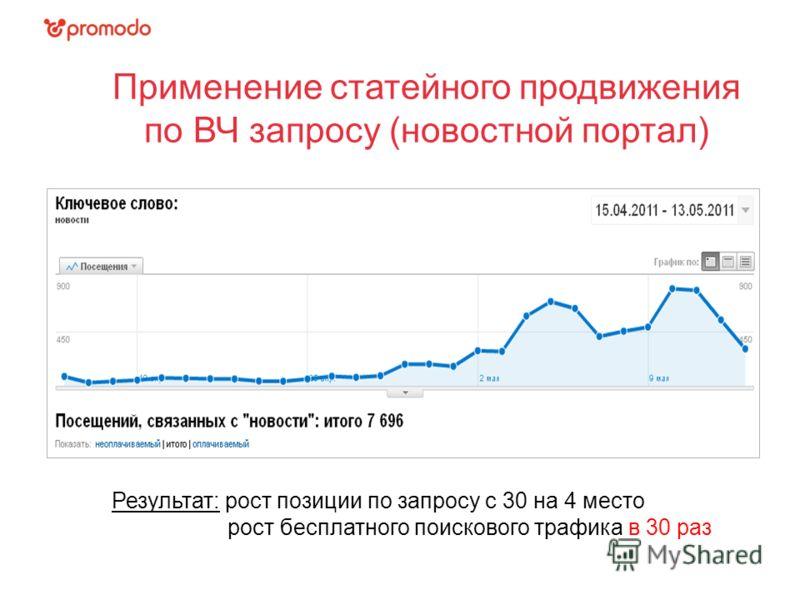 Применение статейного продвижения по ВЧ запросу (новостной портал) Результат: рост позиции по запросу с 30 на 4 место рост бесплатного поискового трафика в 30 раз