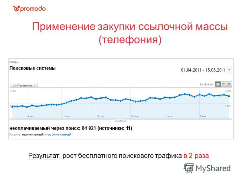 Применение закупки ссылочной массы (телефония) Результат: рост бесплатного поискового трафика в 2 раза