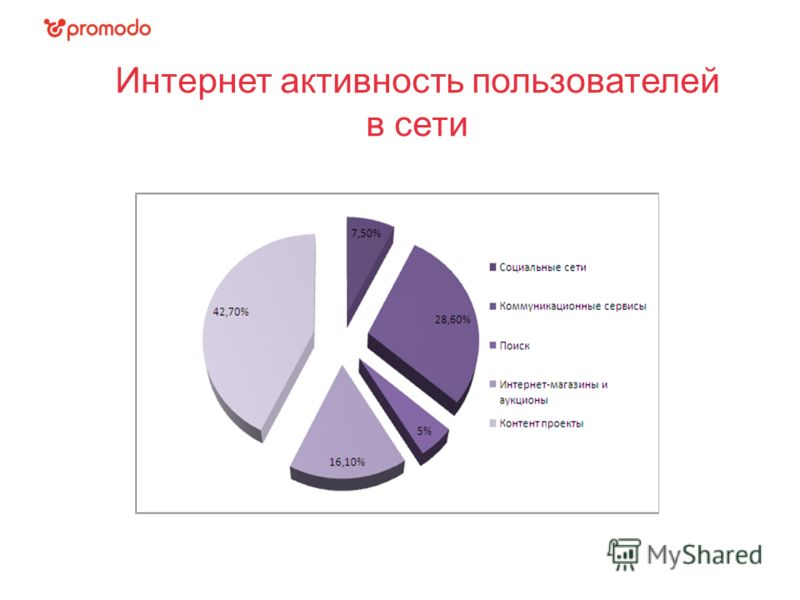 Интернет активность пользователей в сети