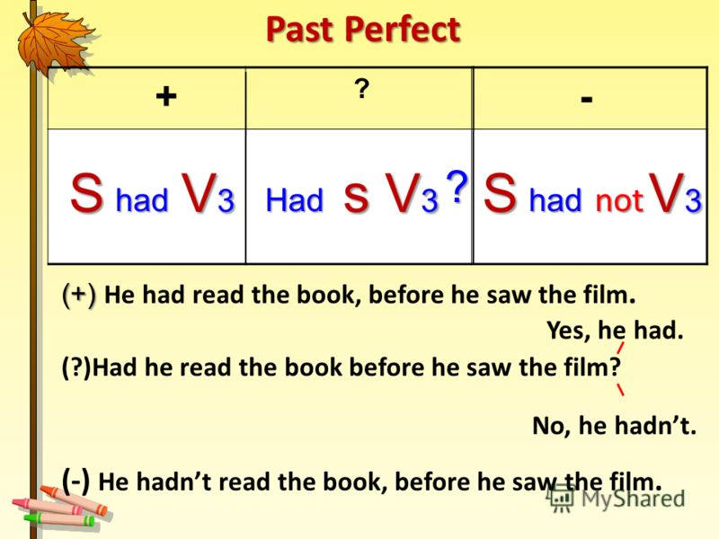 + ? - (+) (+) He had read the book, before he saw the film. (?)Had he read the book before he saw the film? (-) He hadnt read the book, before he saw the film. Yes, he had. No, he hadnt. S had V3V3V3V3S had V3V3V3V3s Had V3V3V3V3 not ? Past Perfect