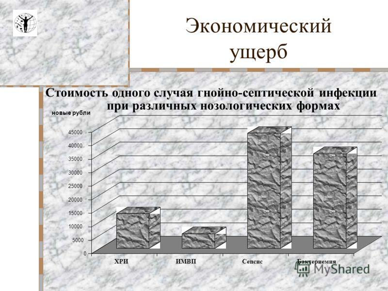 Оценка экономического ущерба от возникновения ВБИ Оценка экономического ущерба от возникновения ВБИ оценка эффективности внедрения элементов Инфекционного Контроля в деятельность стационаров оценка эффективности внедрения элементов Инфекционного Конт