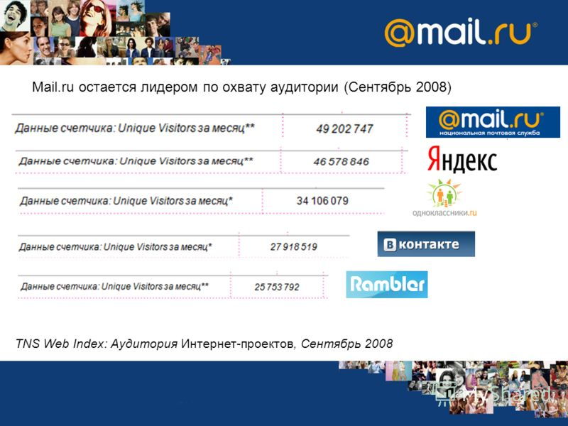 Mail.ru остается лидером по охвату аудитории (Сентябрь 2008) TNS Web Index: Аудитория Интернет-проектов, Сентябрь 2008