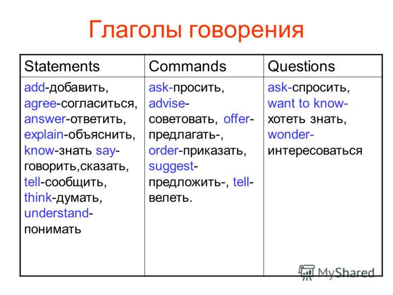 Глаголы говорения StatementsCommandsQuestions add-добавить, agree-согласиться, answer-ответить, explain-объяснить, know-знать say- говорить,сказать, tell-сообщить, think-думать, understand- понимать аsk-просить, advise- советовать, offer- предлагать-