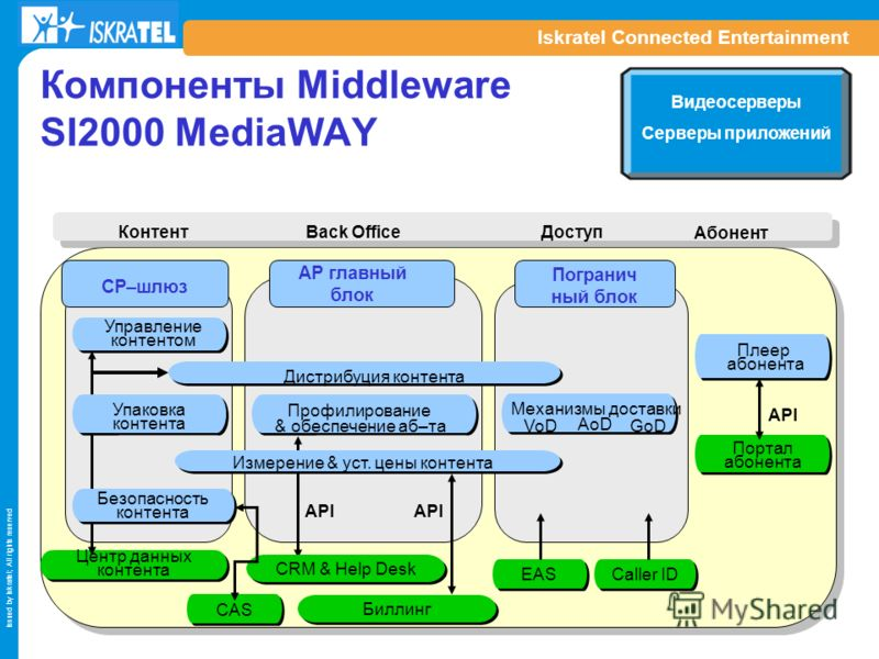 Issued by Iskratel; All rights reserved Iskratel Connected Entertainment Компоненты Middleware SI2000 MediaWAY Контент Back Office Доступ Абонент AP главный блок Погранич ный блок CP–шлюз API CRM & Help Desk Профилирование & обеспечение аб–та Дистриб