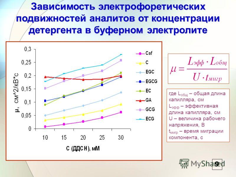 Зависимость электрофоретических подвижностей аналитов от концентрации детергента в буферном электролите где L общ – общая длина капилляра, см L эфф – эффективная длина капилляра, см U – величина рабочего напряжения, В t мигр – время миграции компонен