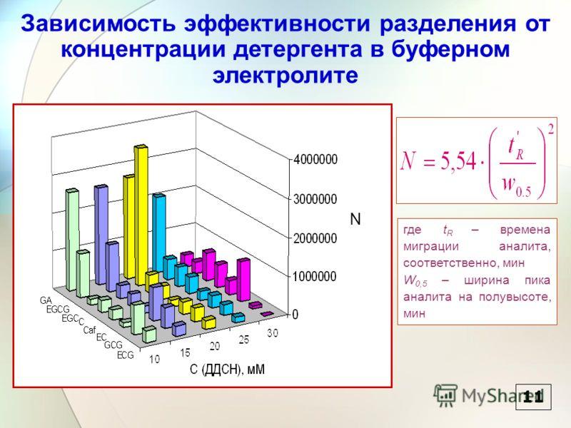 Зависимость эффективности разделения от концентрации детергента в буферном электролите 11 где t R – времена миграции аналита, соответственно, мин W 0,5 – ширина пика аналита на полувысоте, мин N