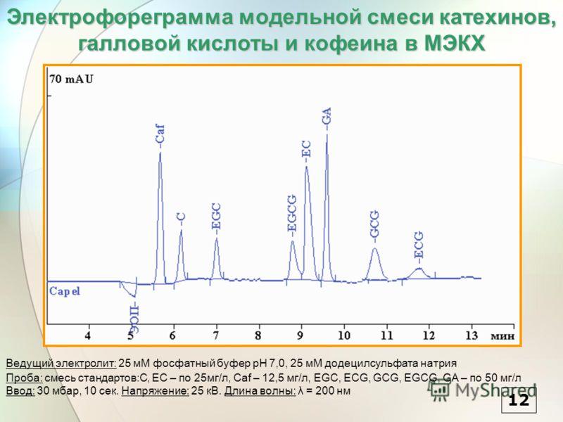 Электрофореграмма модельной смеси катехинов, галловой кислоты и кофеина в МЭКХ Ведущий электролит: 25 мМ фосфатный буфер pH 7,0, 25 мМ додецилсульфата натрия Проба: смесь стандартов:C, EC – по 25мг/л, Caf – 12,5 мг/л, EGC, ECG, GCG, EGCG, GA – по 50